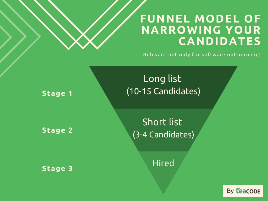 Outsourcing software development companies funnel model